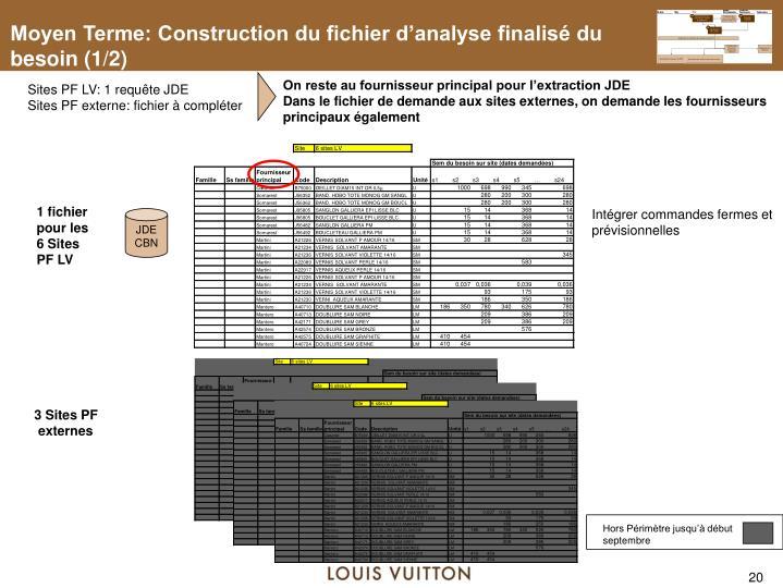 Moyen Terme: Construction du fichier d'analyse finalisé du besoin (1/2)
