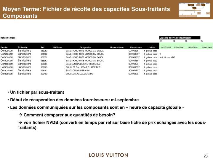 Moyen Terme: Fichier de récolte des capacités Sous-traitants Composants