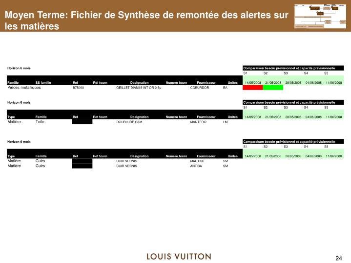 Moyen Terme: Fichier de Synthèse de remontée des alertes sur les matières