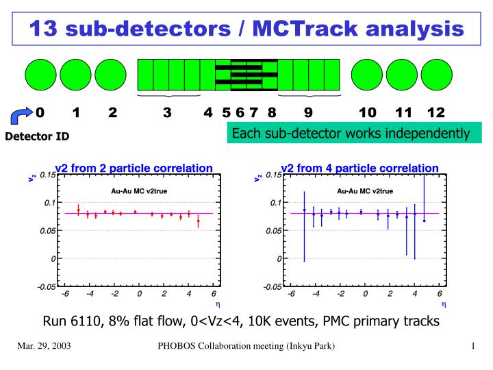 13 sub detectors mctrack analysis