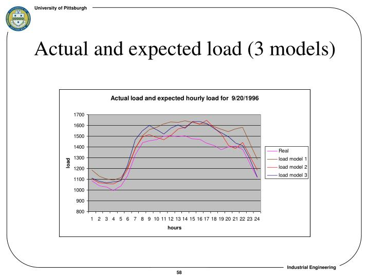 Actual and expected load (3 models)