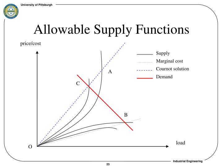 Allowable Supply Functions