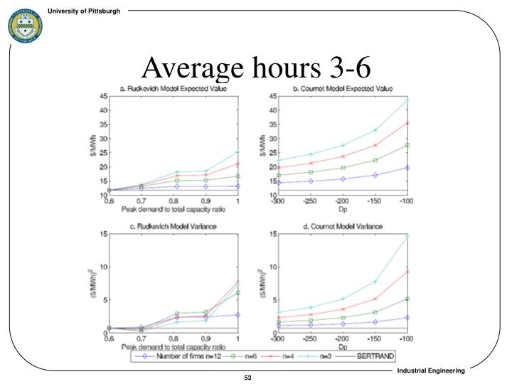 Average hours 3-6
