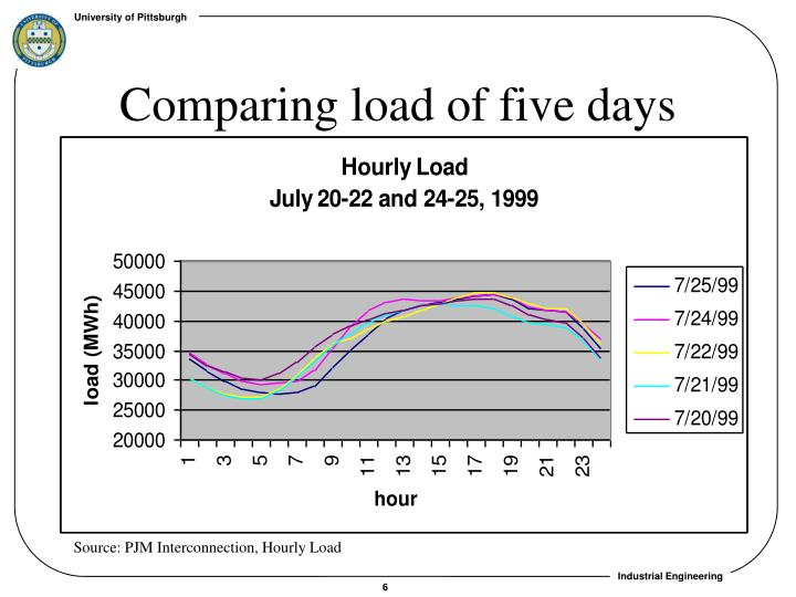 Comparing load of five days