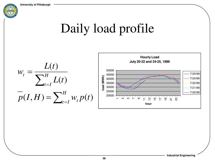 Daily load profile