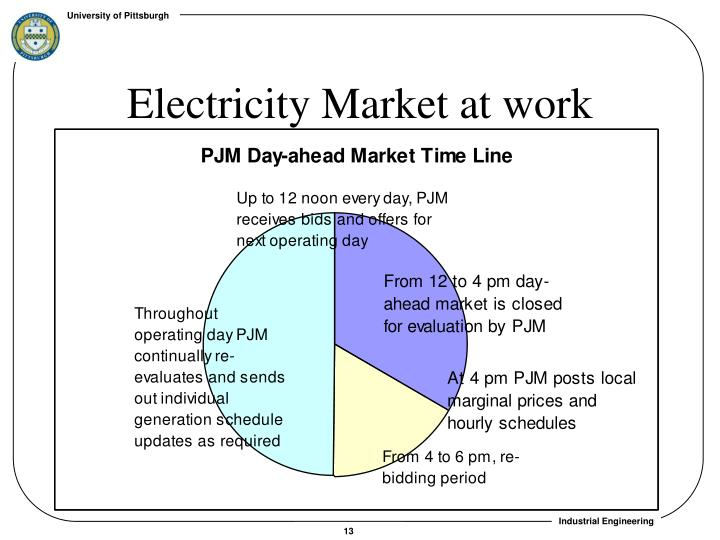 Electricity Market at work