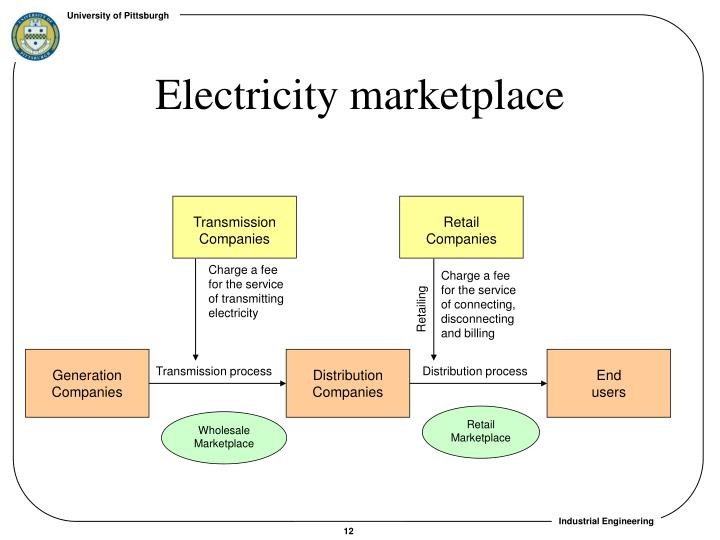 Electricity marketplace