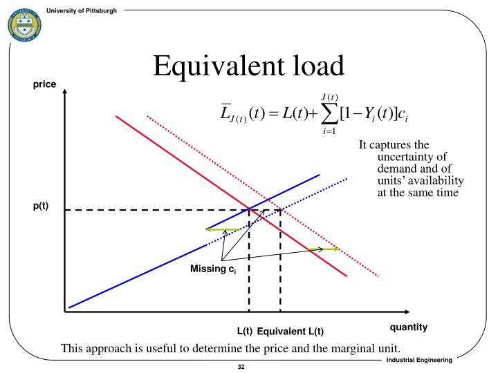 Equivalent load