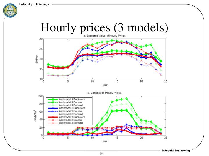 Hourly prices (3 models)