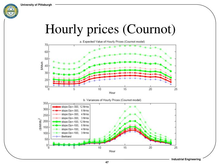 Hourly prices (Cournot)