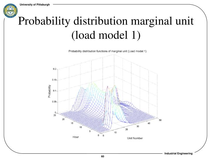 Probability distribution marginal unit (load model 1)