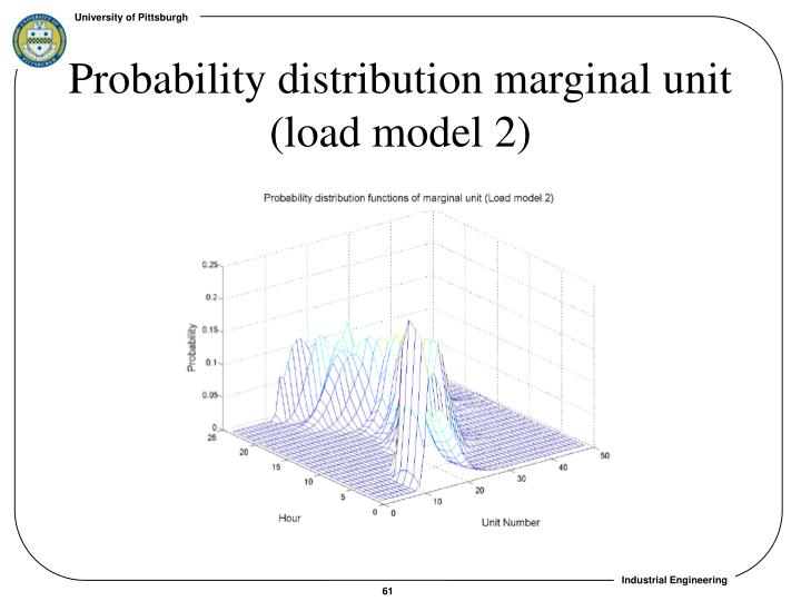 Probability distribution marginal unit (load model 2)