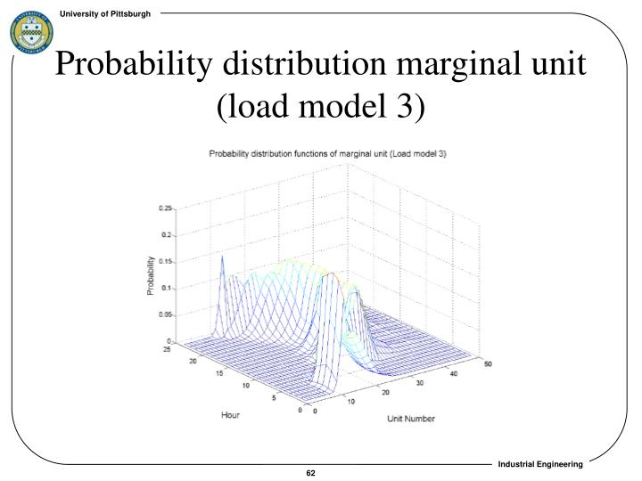 Probability distribution marginal unit (load model 3)