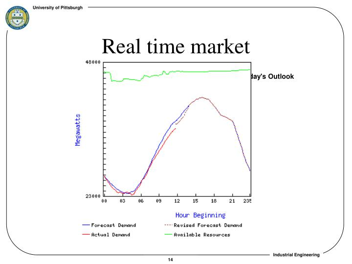 Real time market