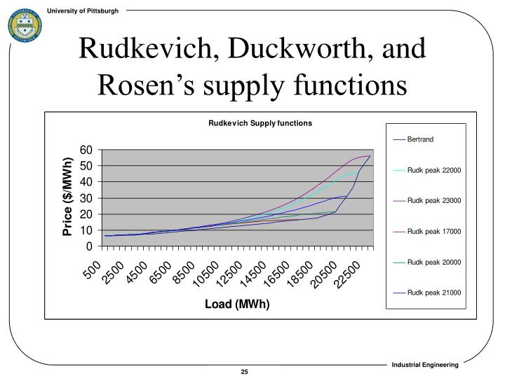 Rudkevich, Duckworth, and Rosen's supply functions
