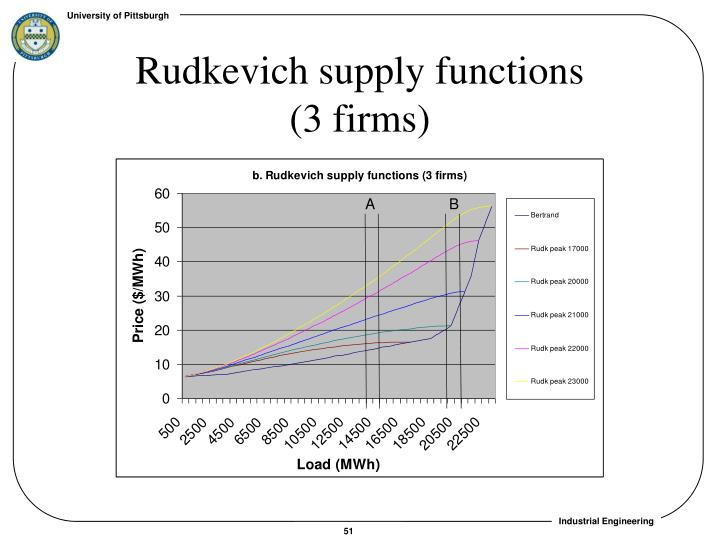 Rudkevich supply functions