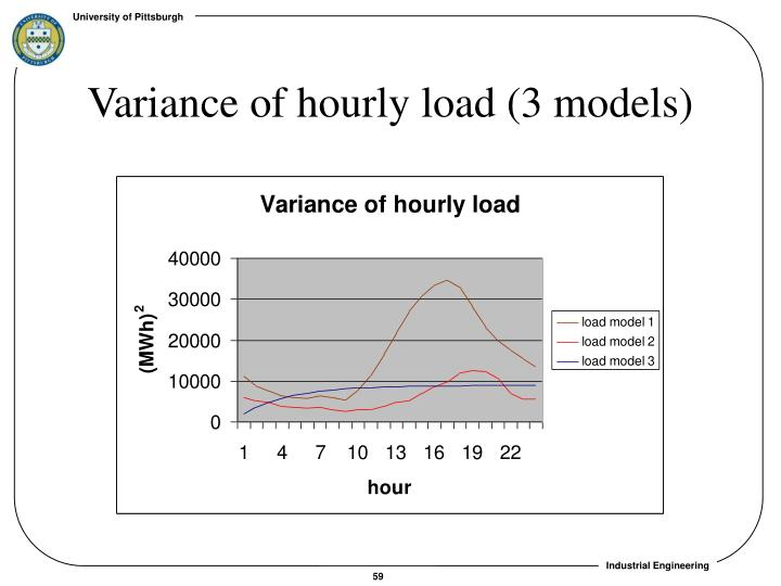 Variance of hourly load (3 models)