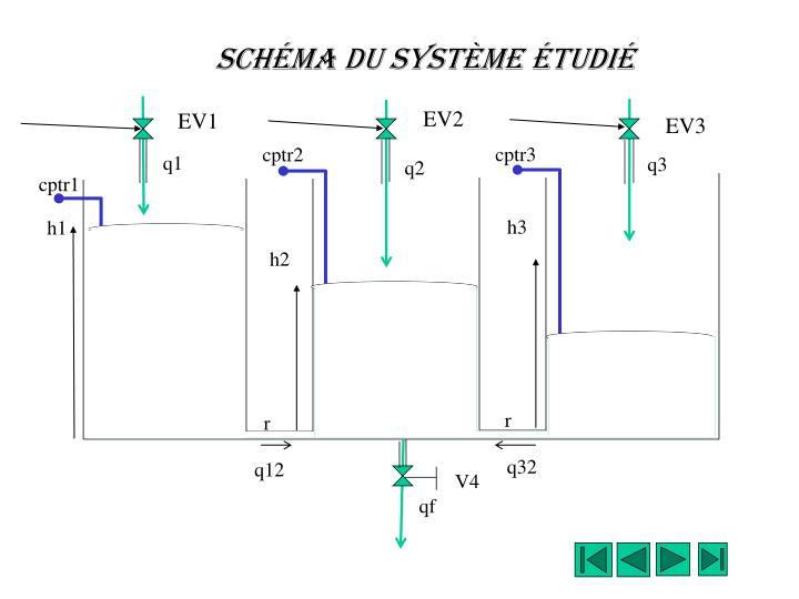 Schéma du système étudié