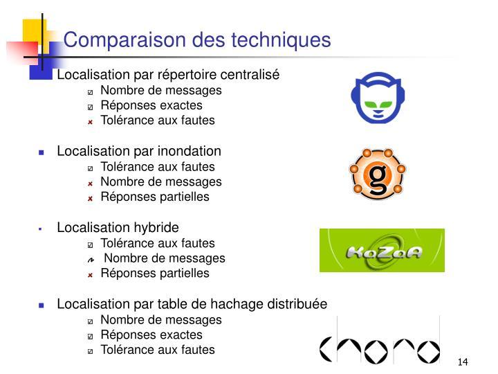 Comparaison des techniques