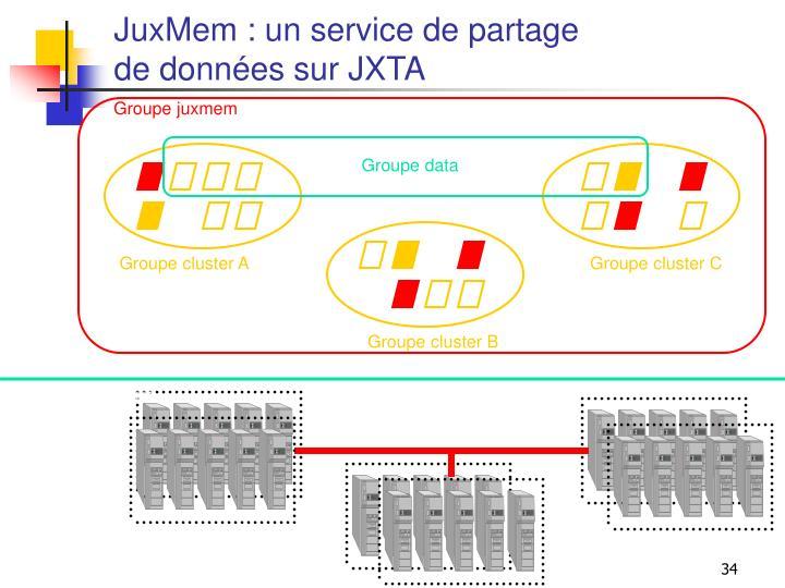 JuxMem : un service de partage