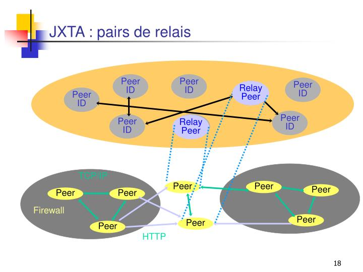 JXTA : pairs de relais