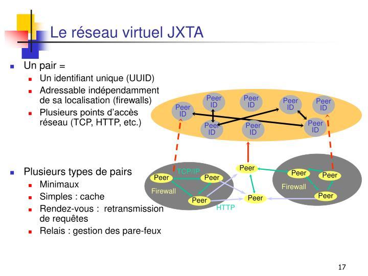 Le réseau virtuel JXTA