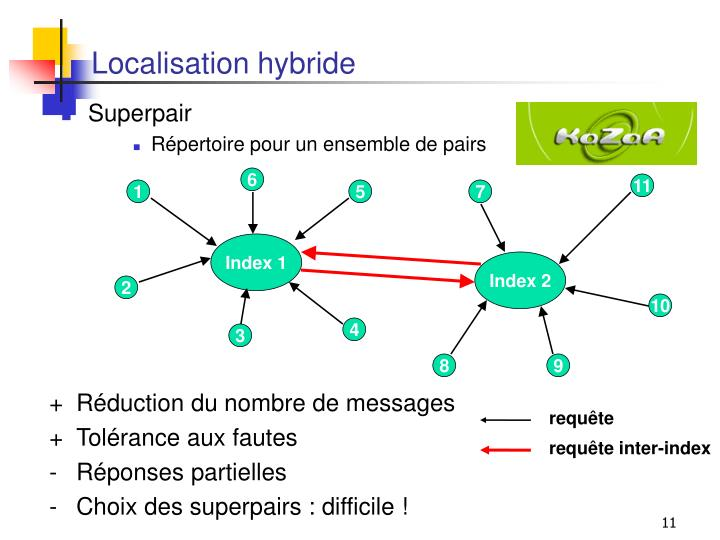 Localisation hybride