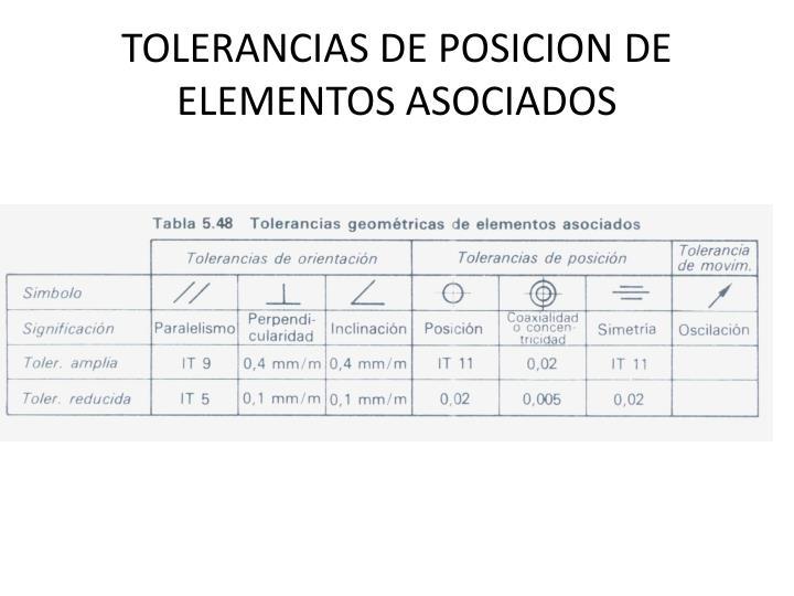 TOLERANCIAS DE POSICION DE ELEMENTOS ASOCIADOS