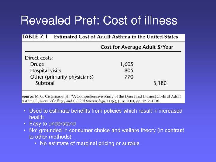 Revealed Pref: Cost of illness