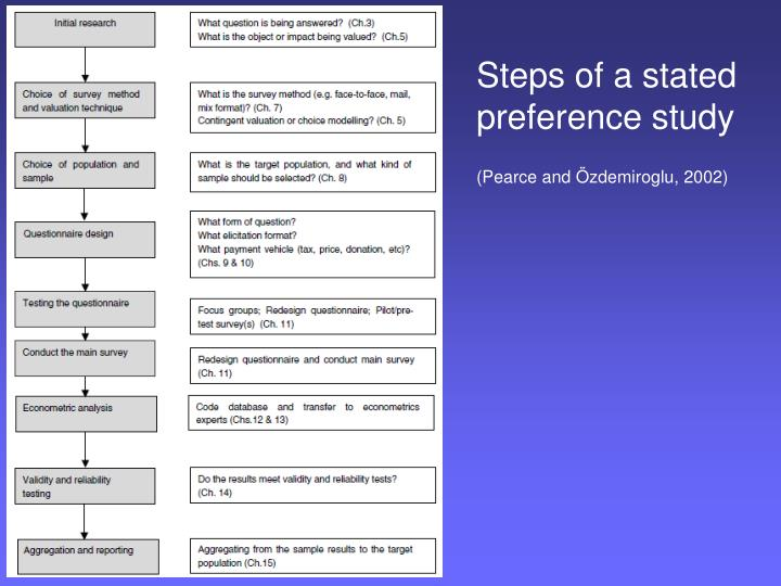 Steps of a stated preference study