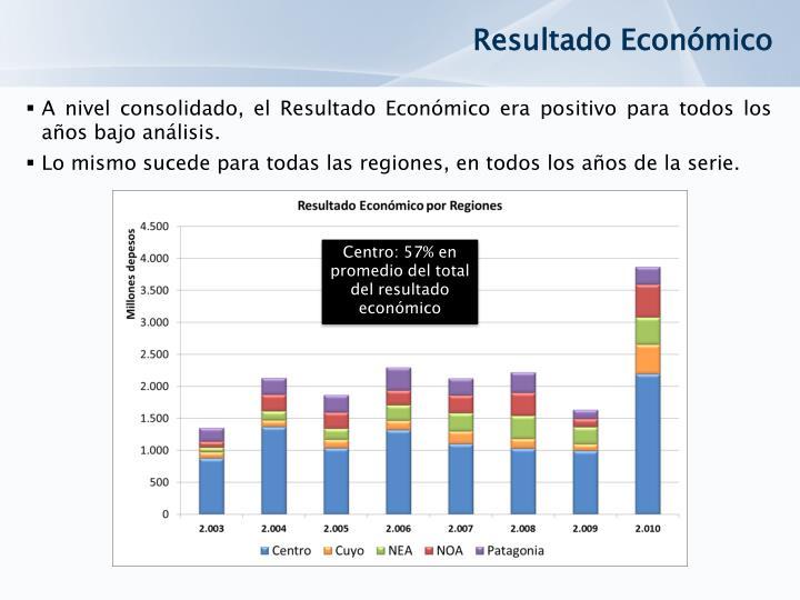 Resultado Económico