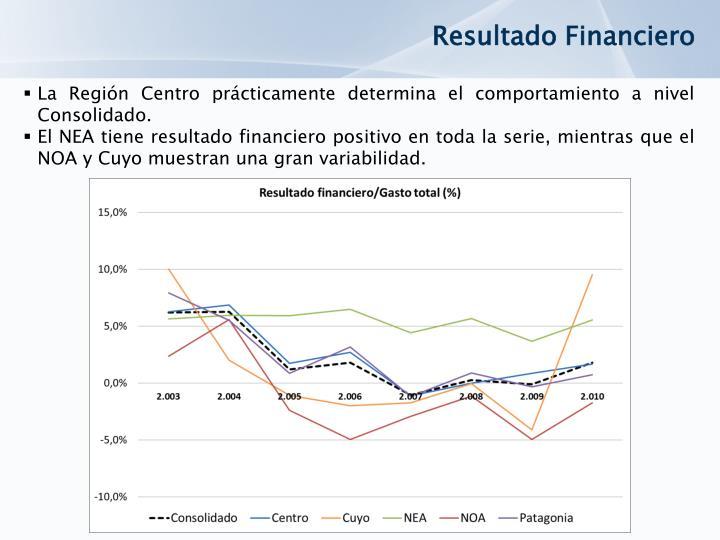 Resultado Financiero