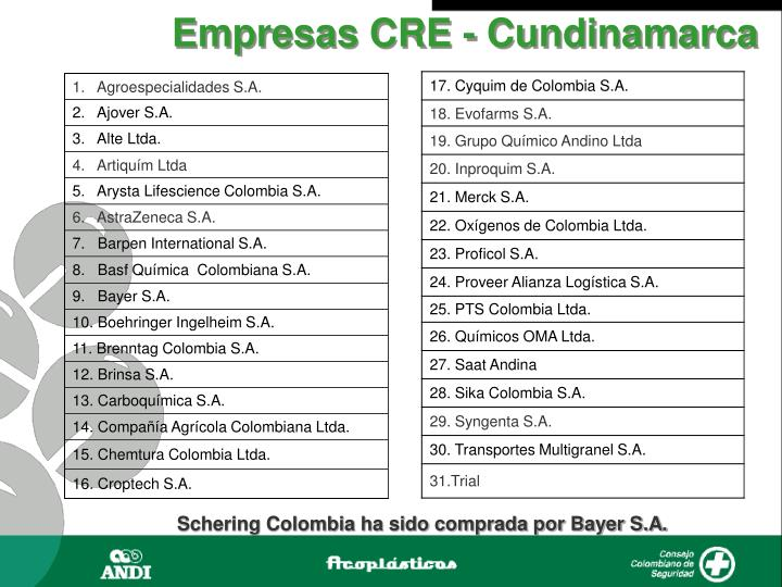 Empresas CRE - Cundinamarca