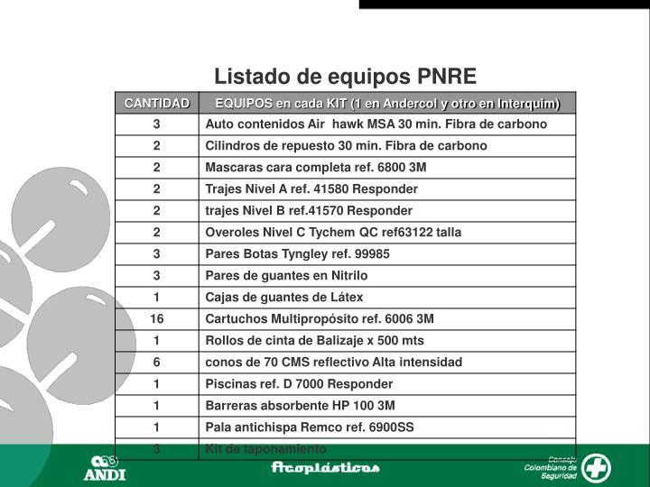 Listado de equipos PNRE