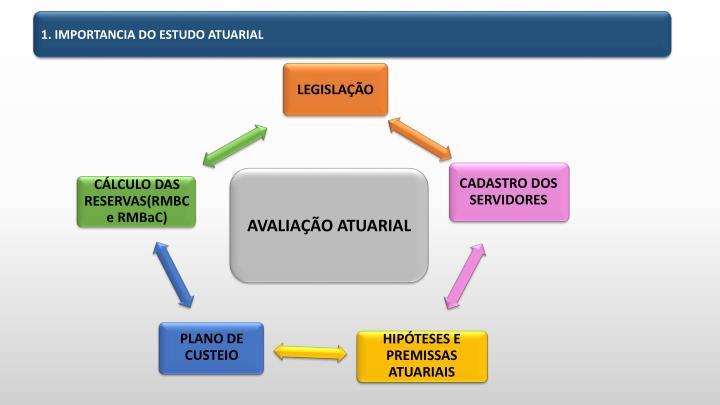1. IMPORTANCIA DO ESTUDO ATUARIAL