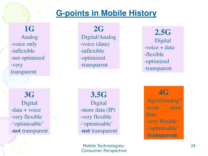 G-points in Mobile History