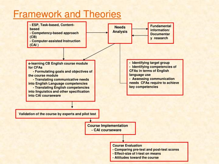 Framework and Theories