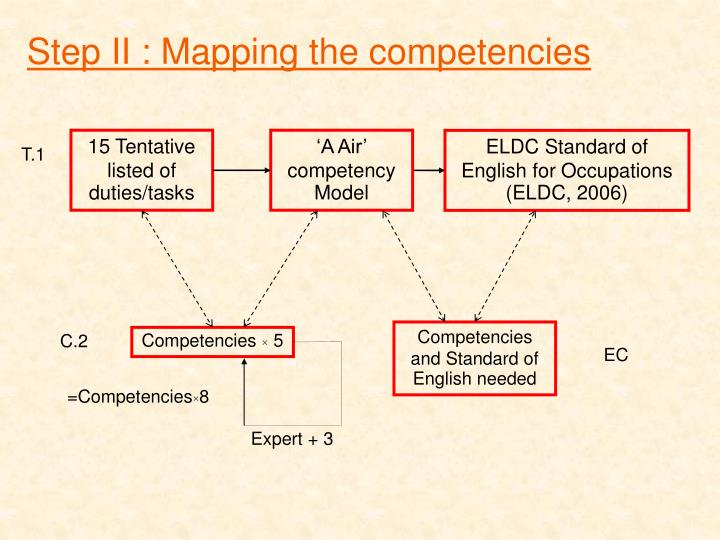 Step II : Mapping the competencies