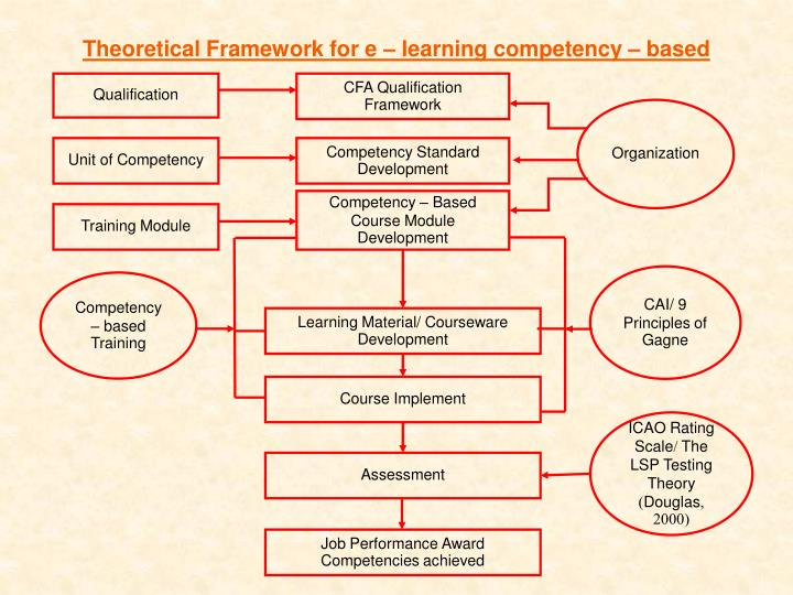 Theoretical Framework for e – learning competency – based