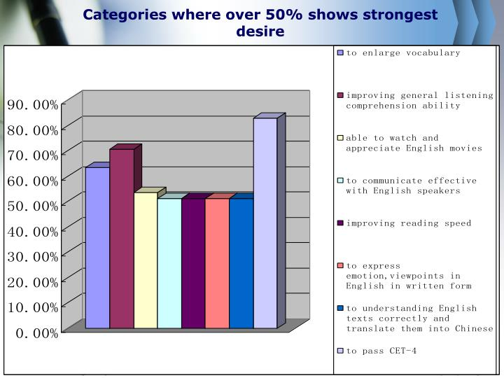 Categories where over 50% shows strongest desire