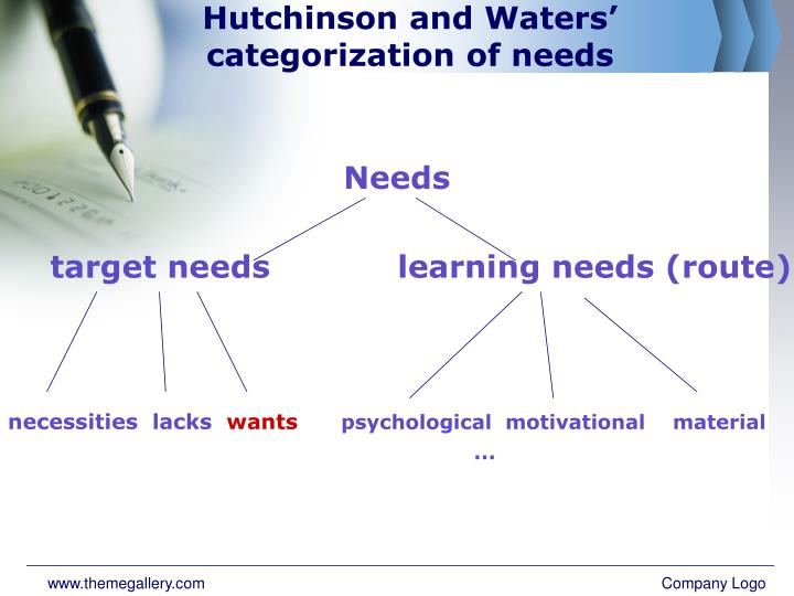 Hutchinson and Waters' categorization of needs