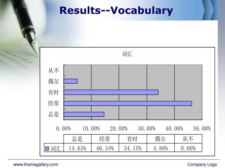Results--Vocabulary