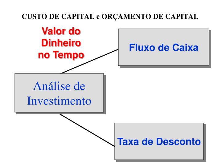CUSTO DE CAPITAL e ORÇAMENTO DE CAPITAL