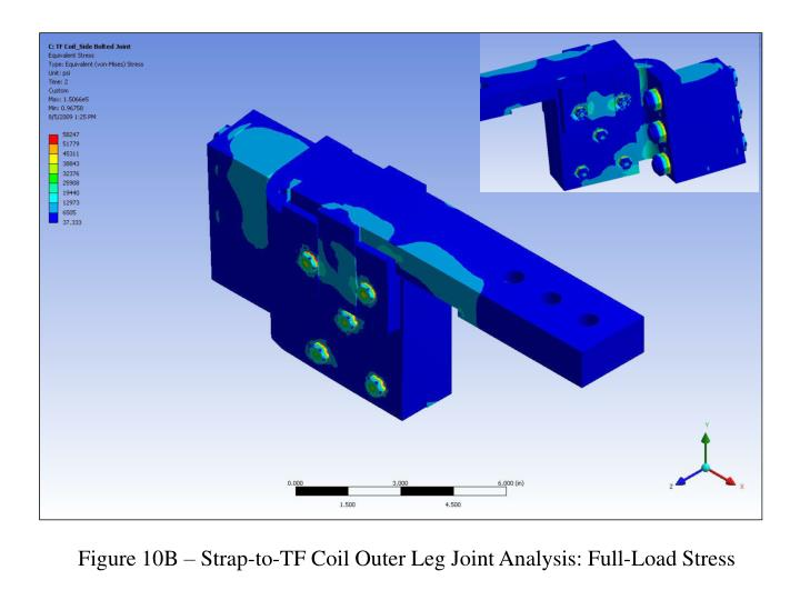 Figure 10B – Strap-to-TF Coil Outer Leg Joint Analysis: Full-Load Stress