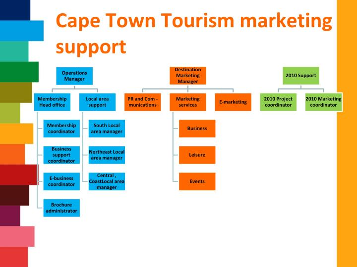 Cape Town Tourism marketing support