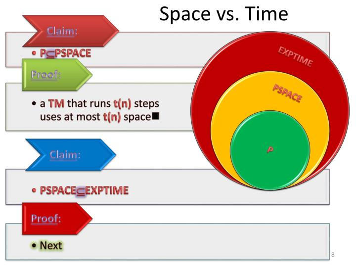 Space vs. Time