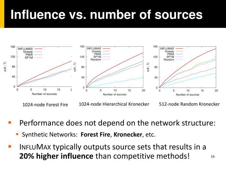 Influence vs. number of sources