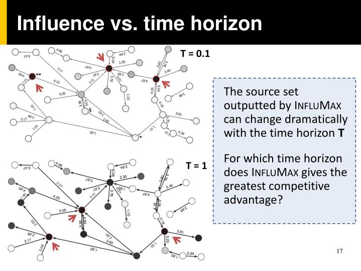 Influence vs. time horizon