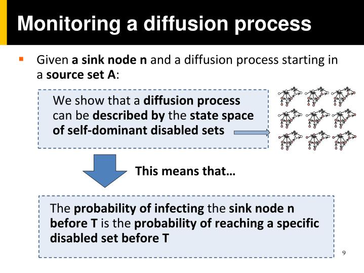Monitoring a diffusion process