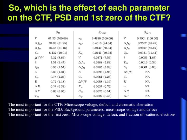 So, which is the effect of each parameter on the CTF, PSD and 1st zero of the CTF?